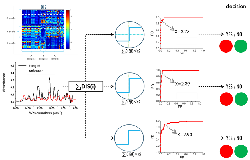 Graphical depiction of algorithm development starting from data variability assessment (left) to performance (right). In this case, the algorithm was successfully applied in the operation of a hand-held ATR-IR device.